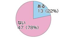 140728_5円グラフ2 2