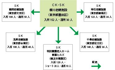 【図1】CKとSKの仕組み