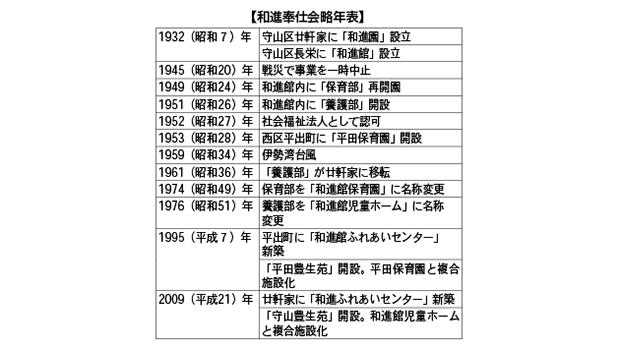 160912風土記年表