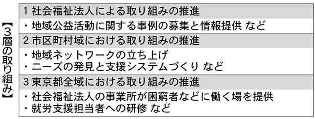 161017東社協_表